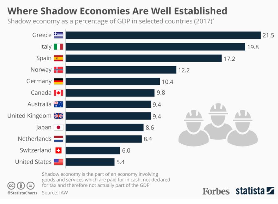 Страны - лидеры теневой экономики - в процентах ВВП