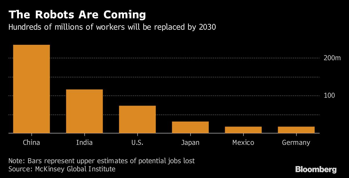 К 2030 году в мире будет автоматизировано 800 млн рабочих мест