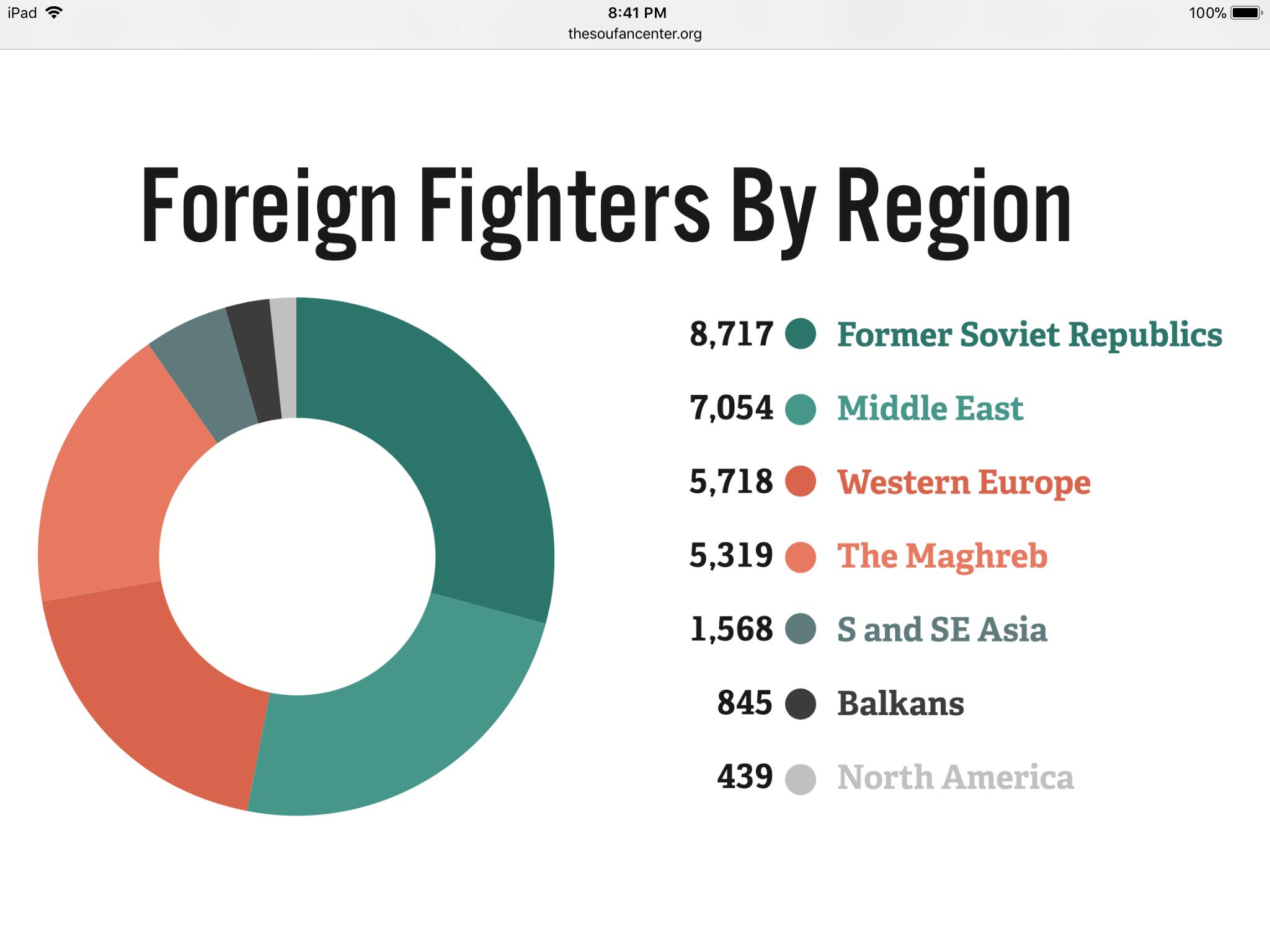 Какие страны могут быть признаны крупнейшими поставщиками боевиков ИГИЛ?