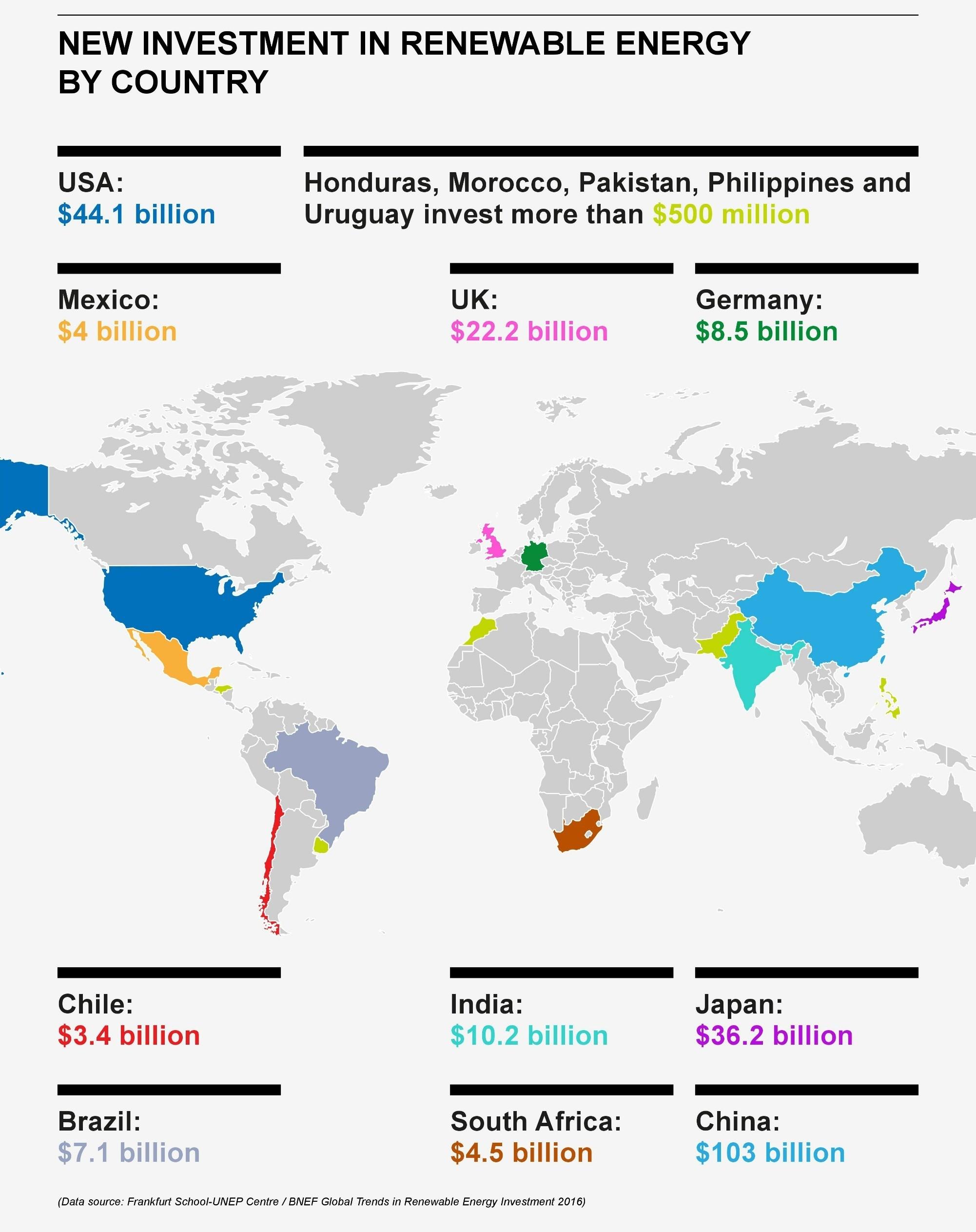 Инвестиции в возобновляемую энергию - топ-10