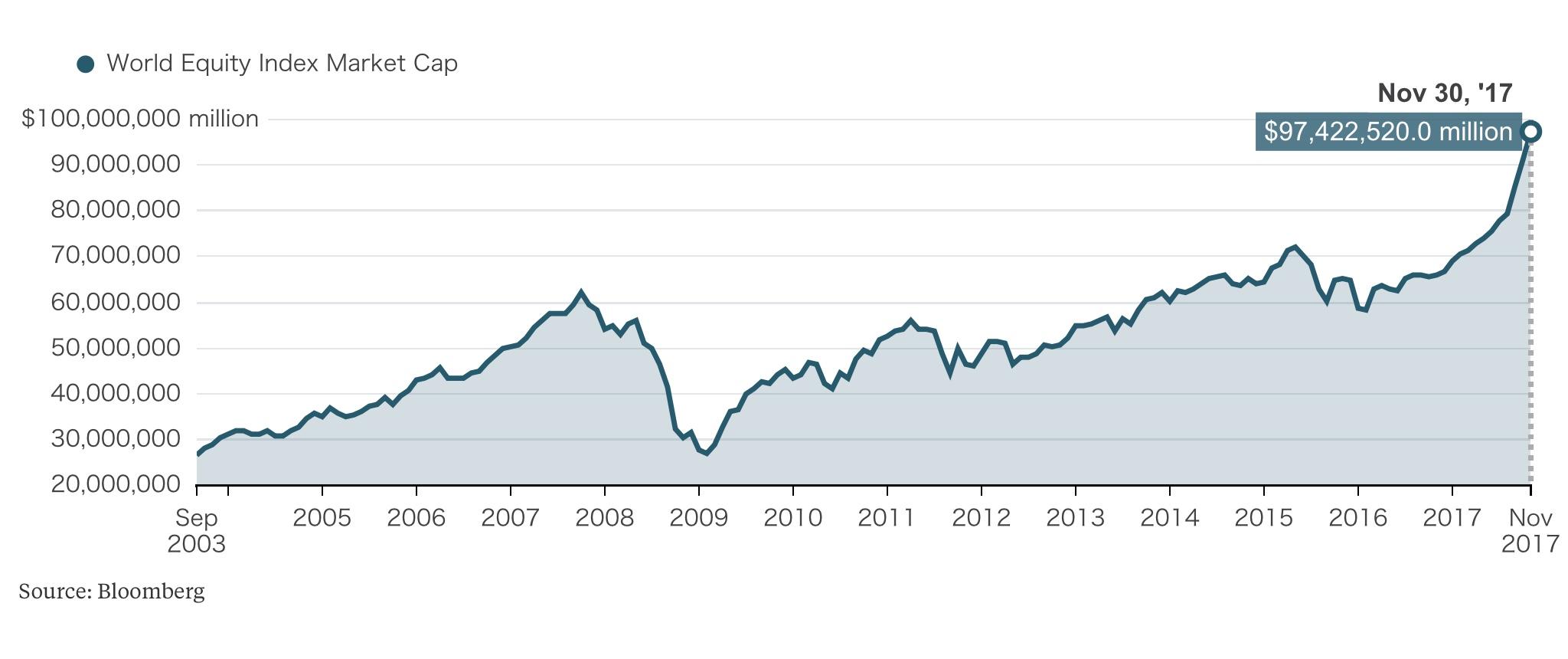 капитализация мирового фондового рынка