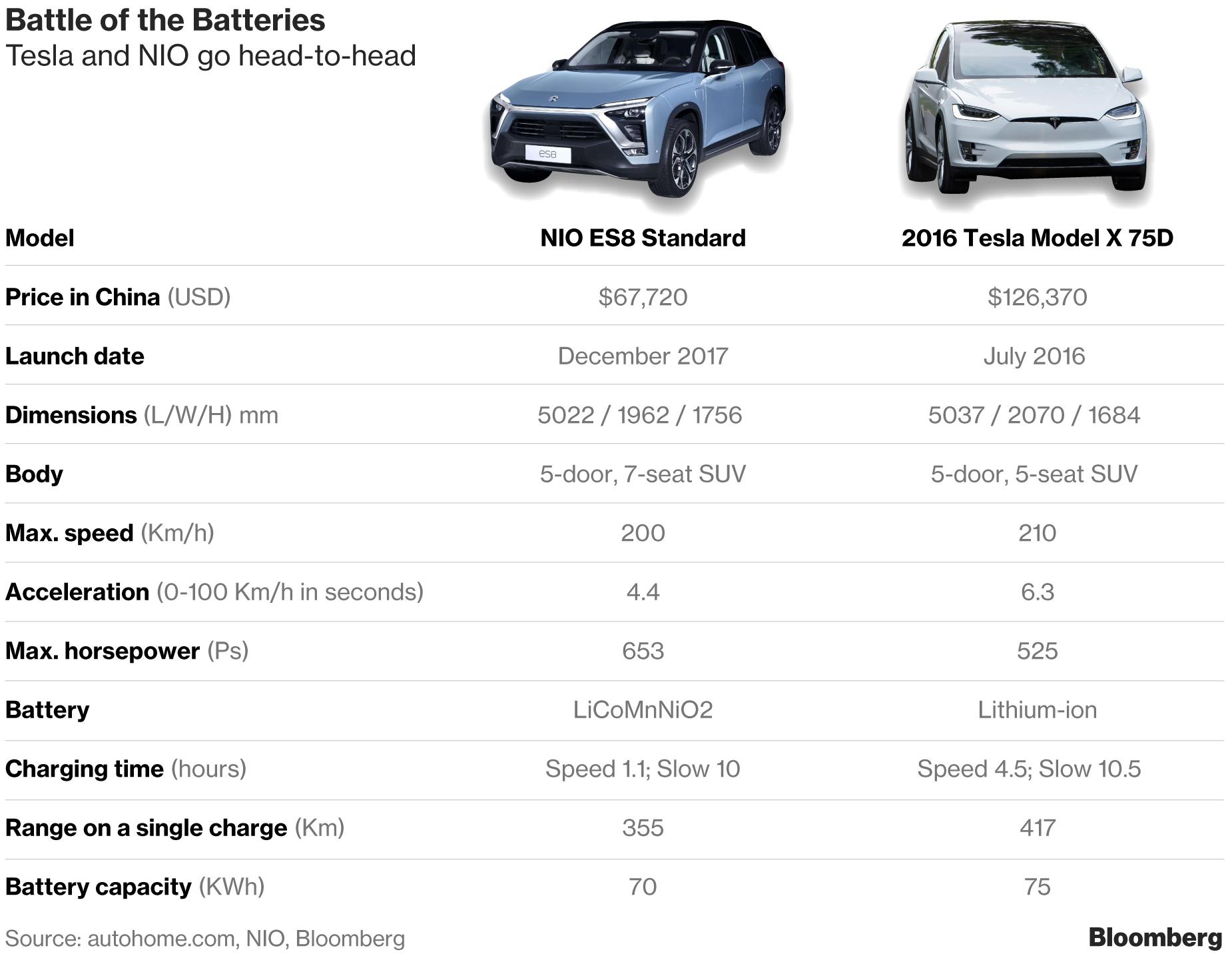 Китайский электрический внедорожник составит конкуренцию Tesla Model X
