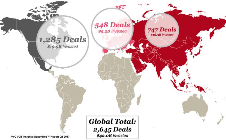 мировые венчурные инвестиции - Q3 2017