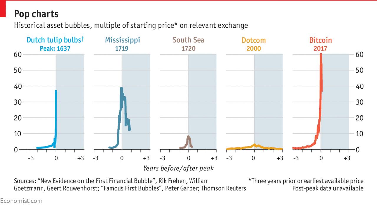 крупнейшие бумы - биткоин и тюльпаномания