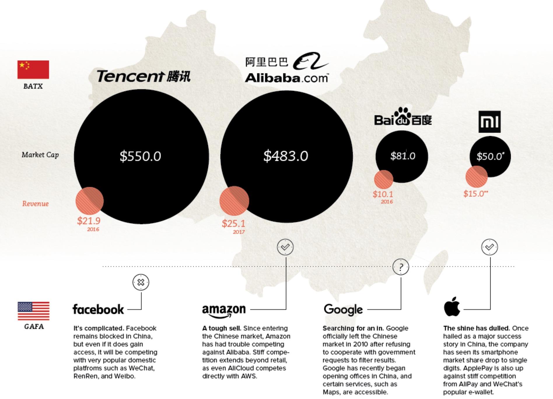 Китайские интернет гиганты