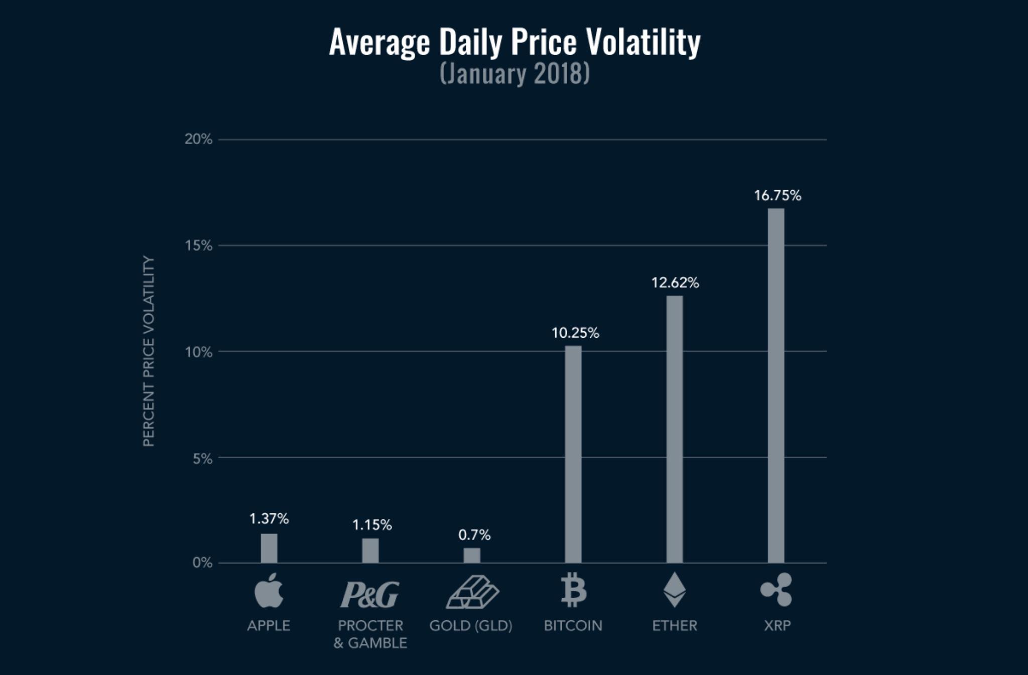 волатильность цен на разные активы - январь 2018