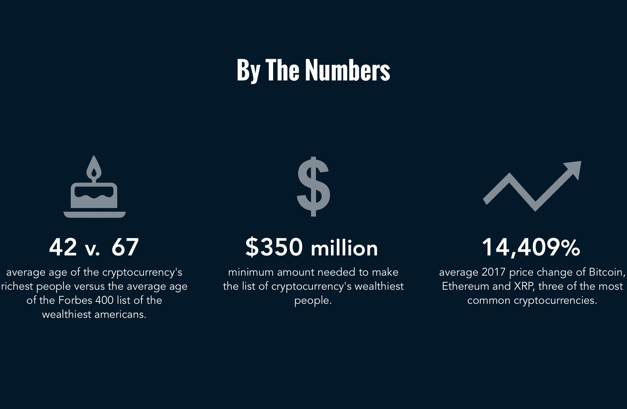 крипто-миллиардеры в цифрах