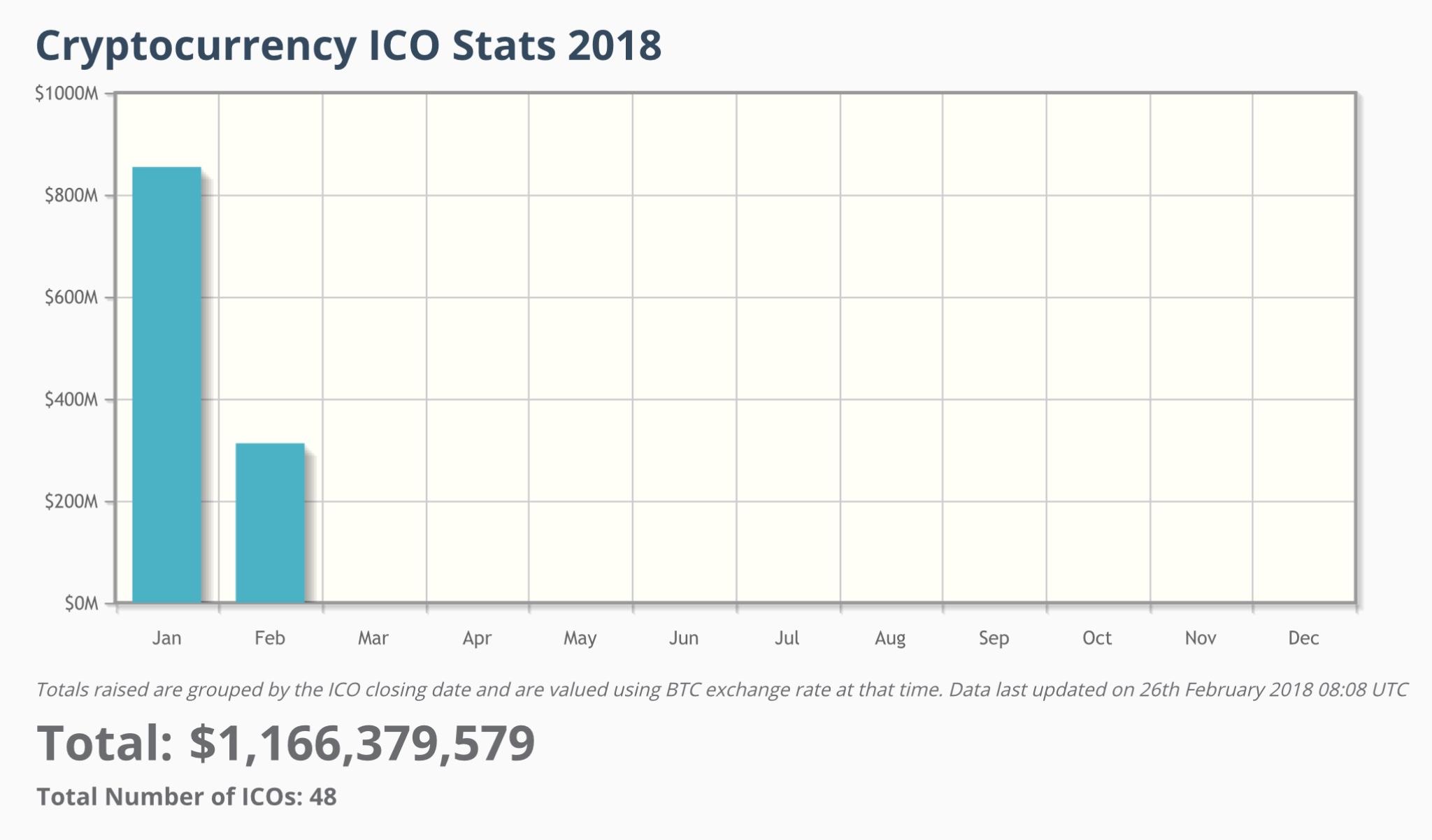 ICO fundrising - 2018 январь_февраль