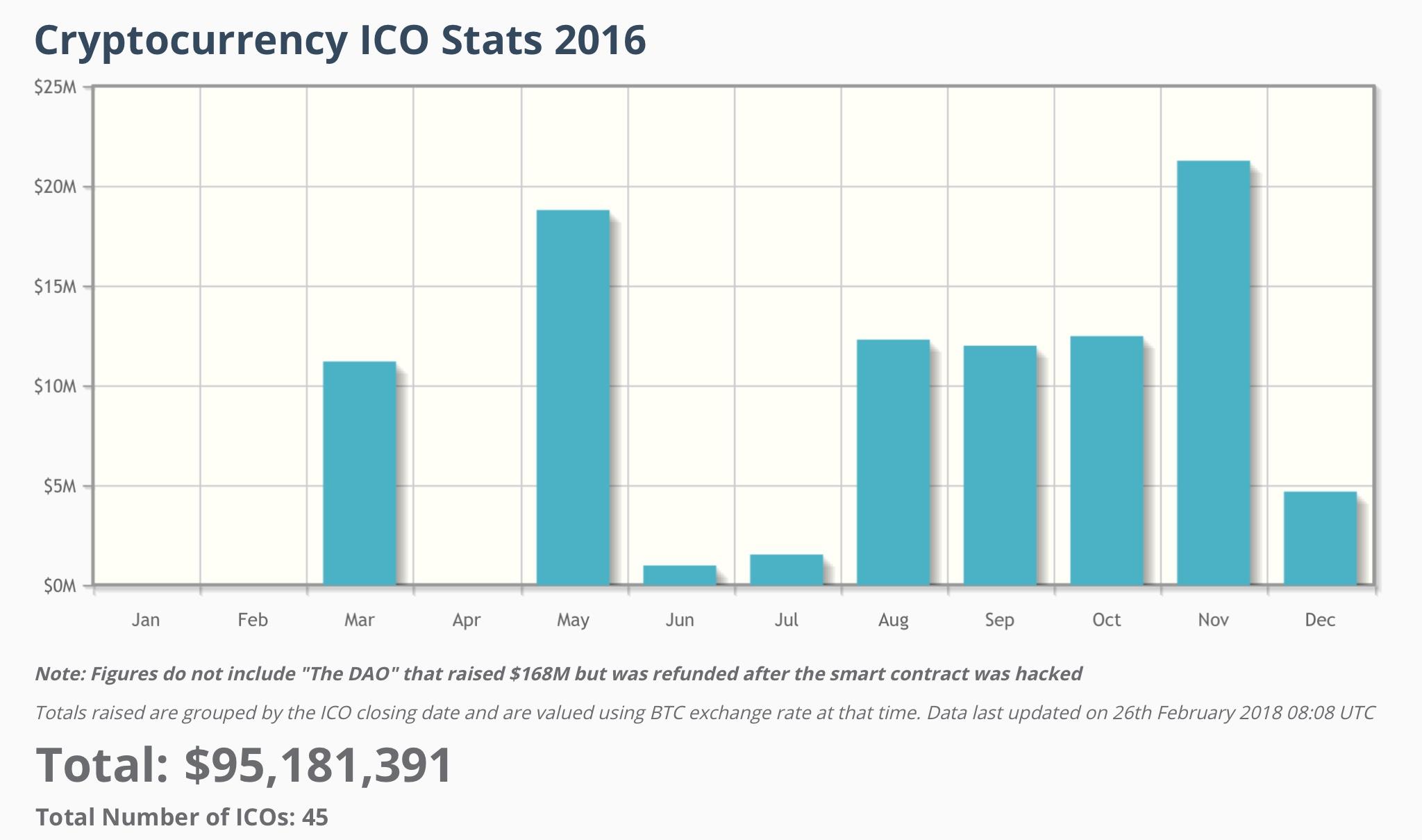 эволюция ICO - объем 2016