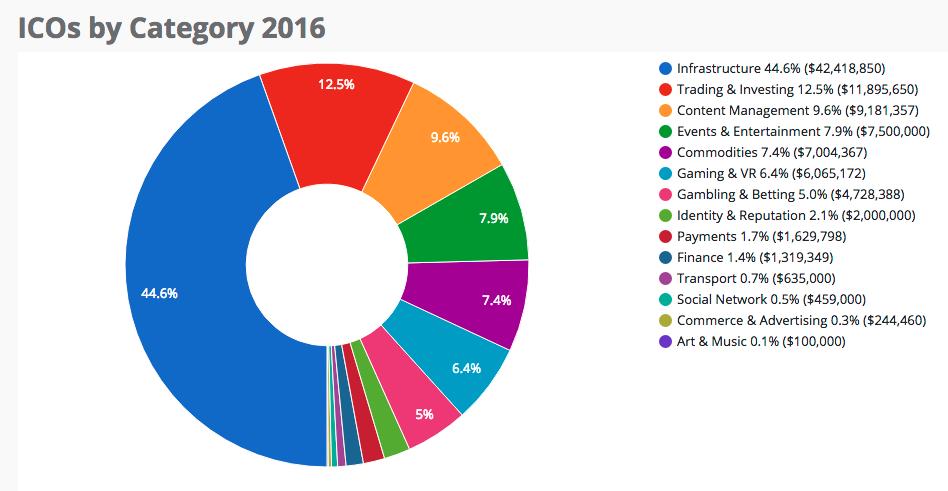 эволюция ICO - сектора 2016