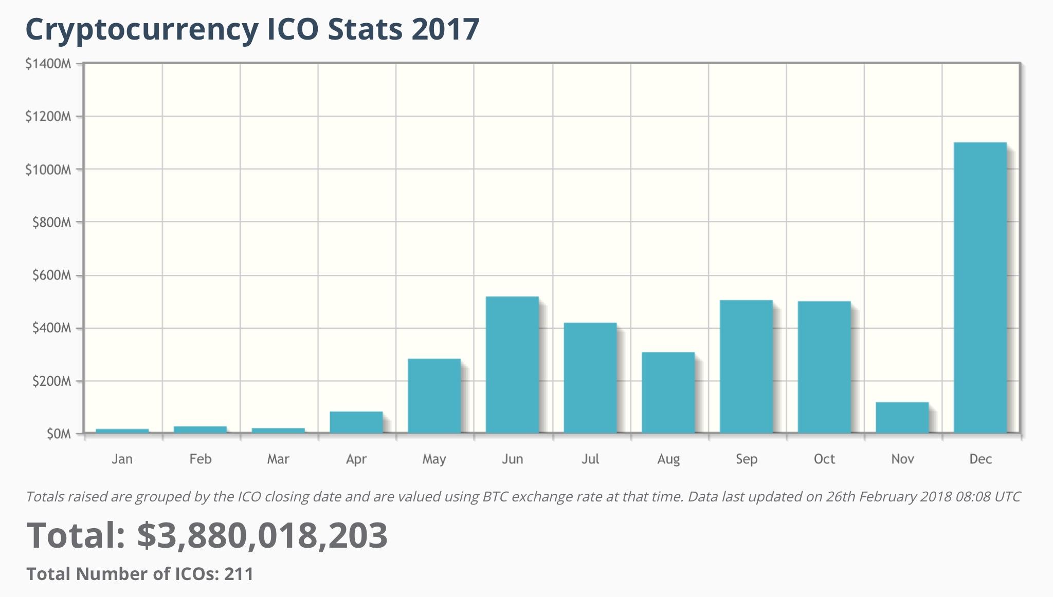 эволюция ICO - объем 2017