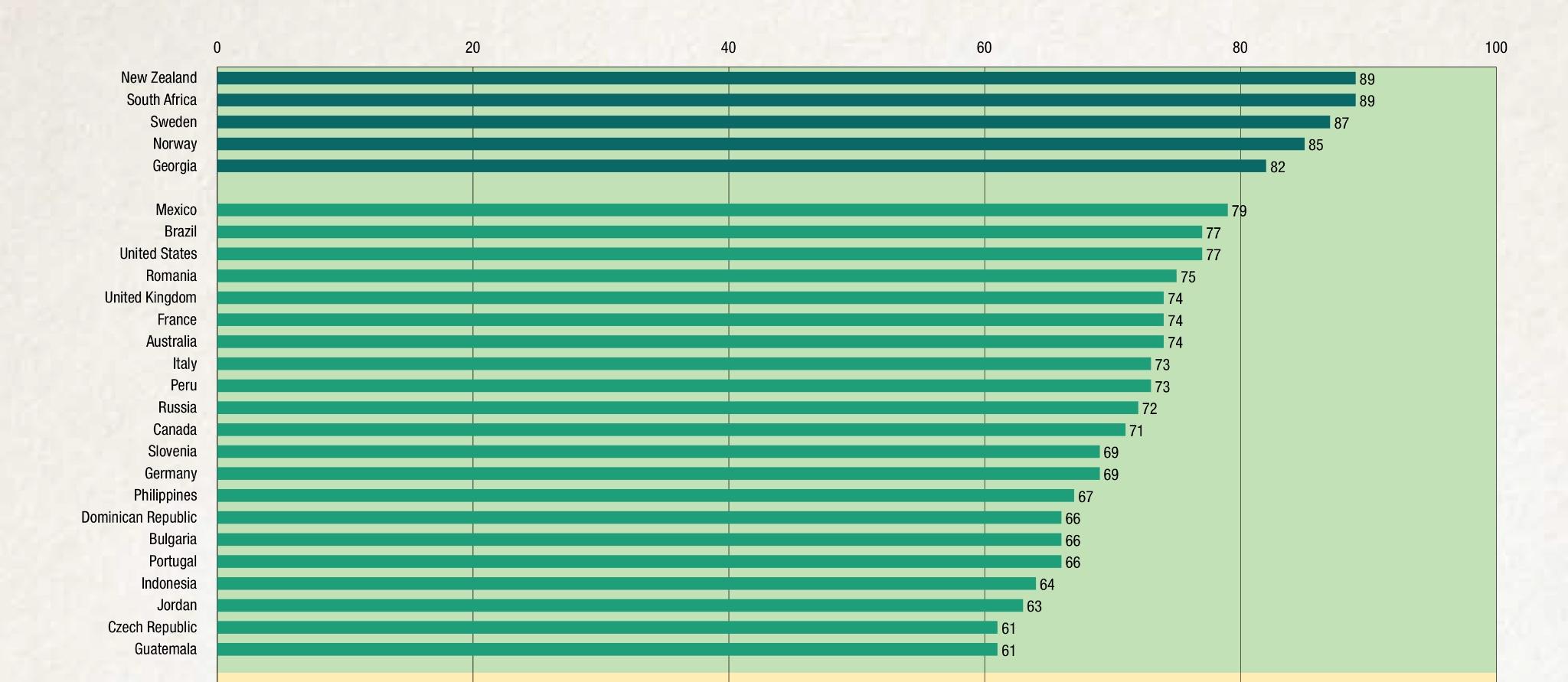 Мировой индекс прозрачности бюджетов - green