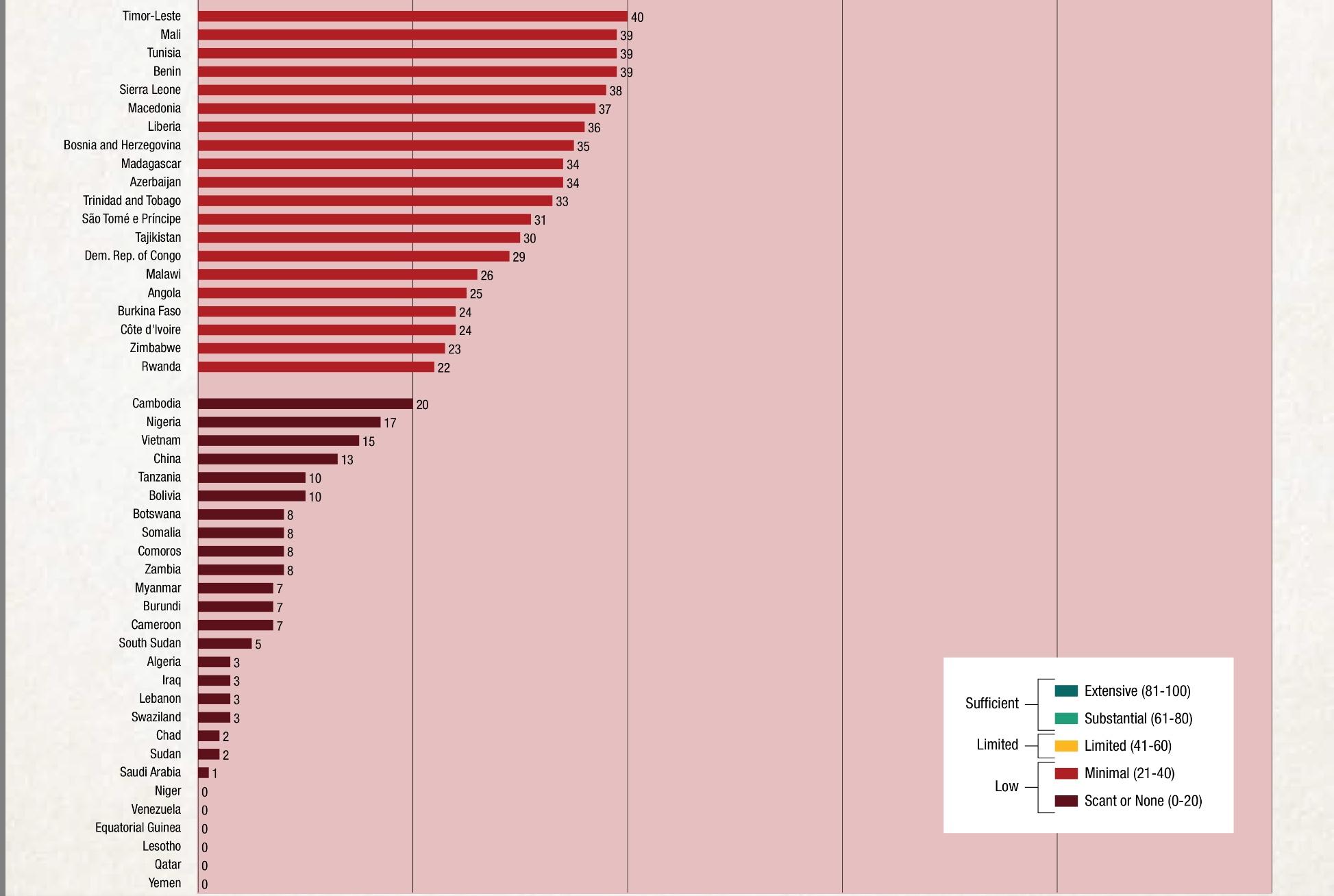 Мировой индекс прозрачности бюджетов - red