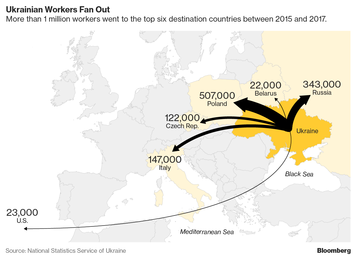 Украина стремительно теряет рабочую силу