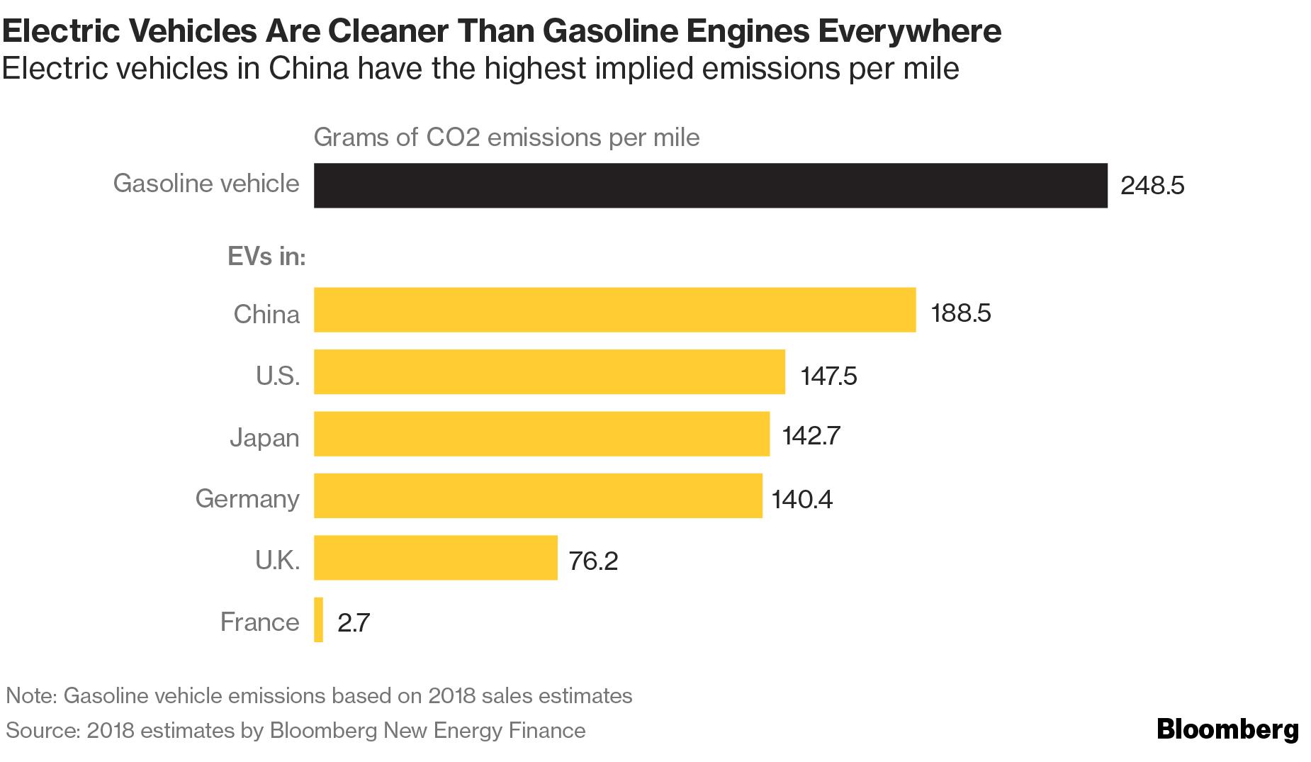 электромобили - СО2 на милю