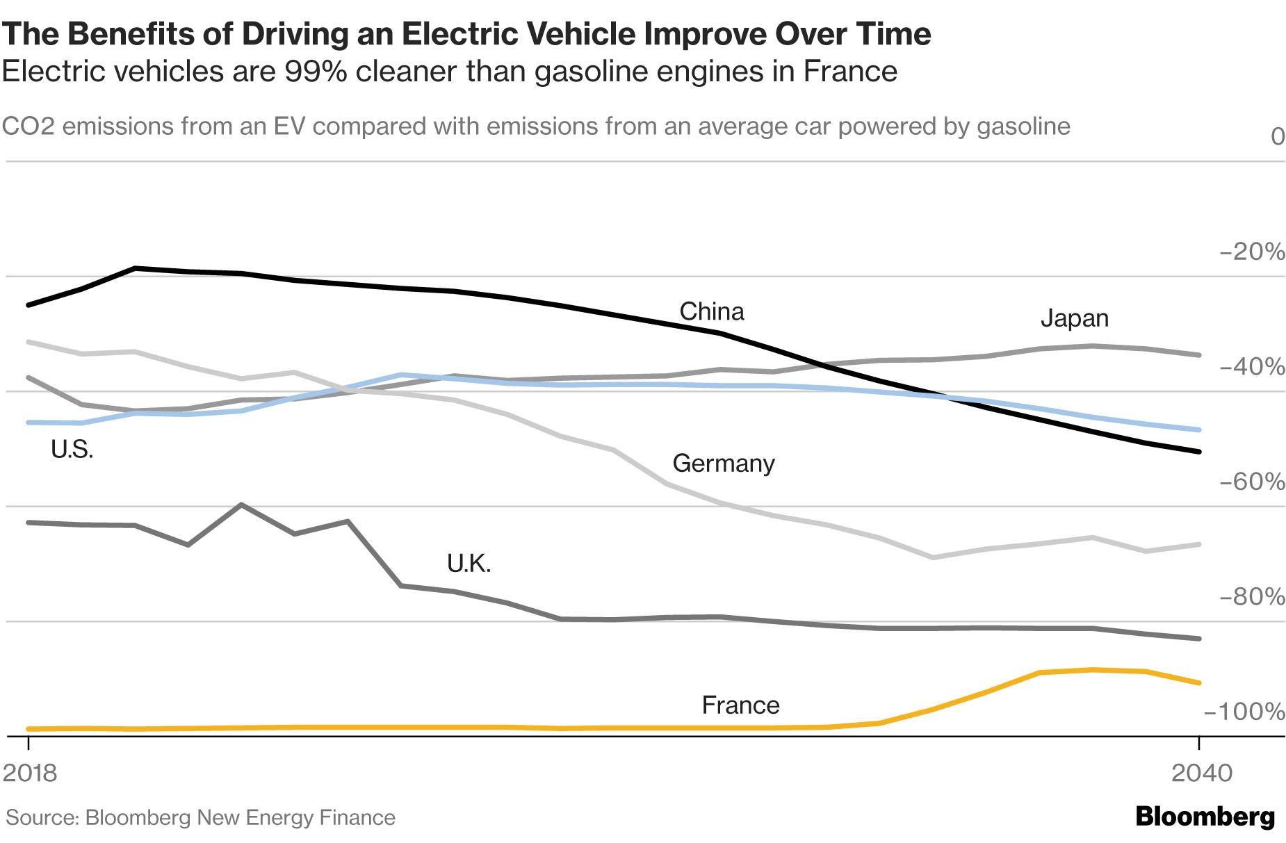 электромобили - экологически чистый трнаспорта по странам