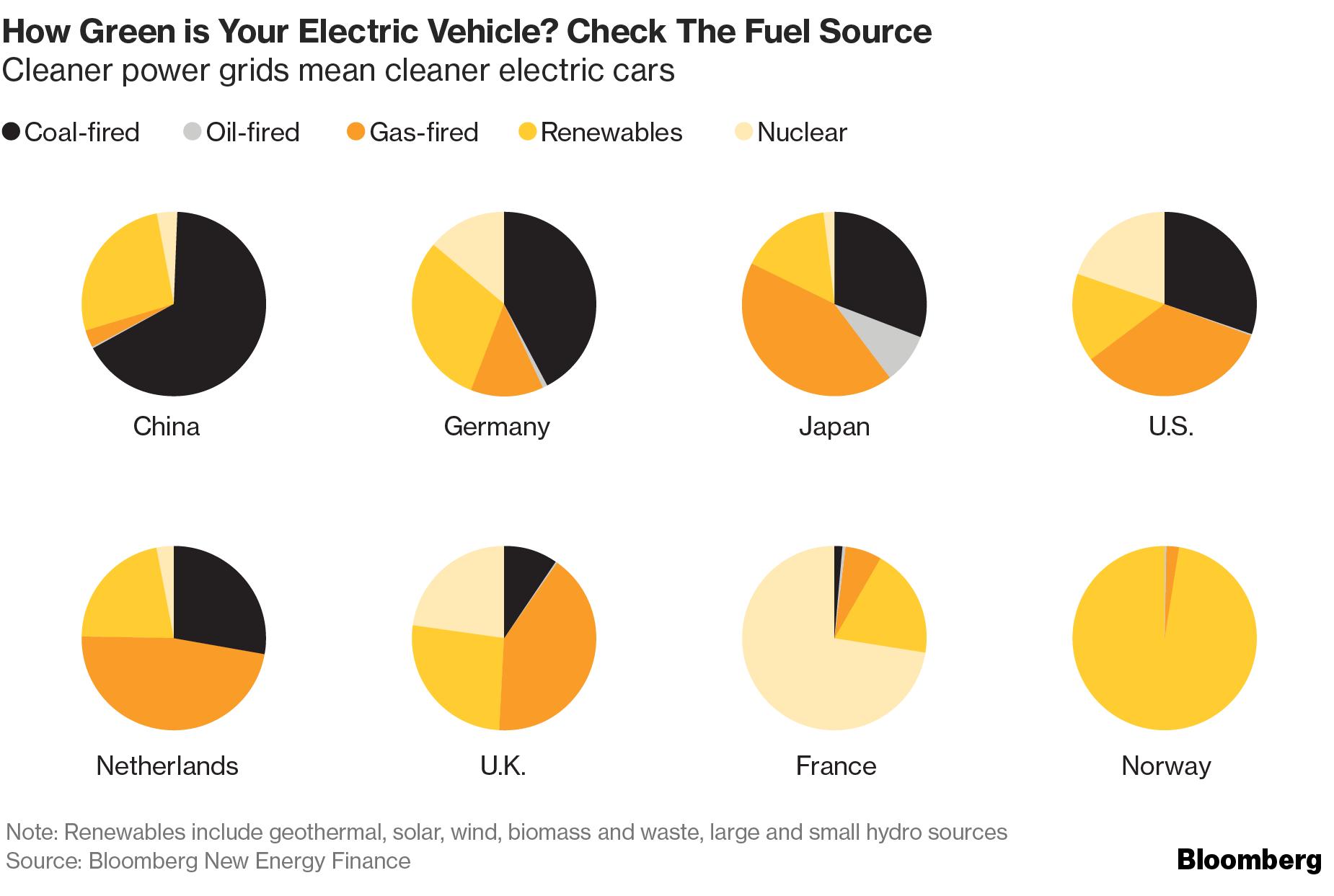 чистая энергетика по странам