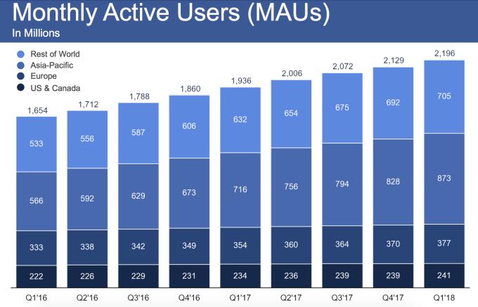 Почему Facebook становится похож на бегущего гиганта, который может упасть в любой момент