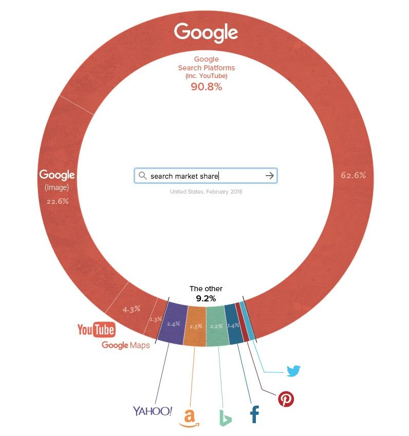 Превосходство - доля Google поиска