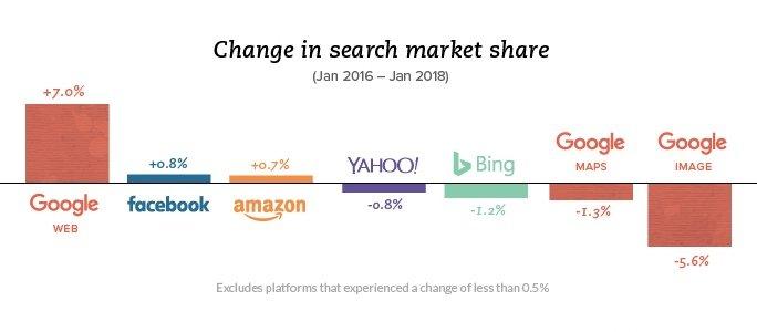 Доля Google - прирост