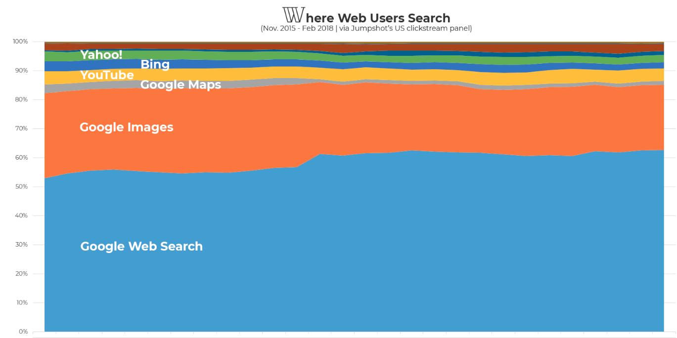 Доля Google - веб поиск