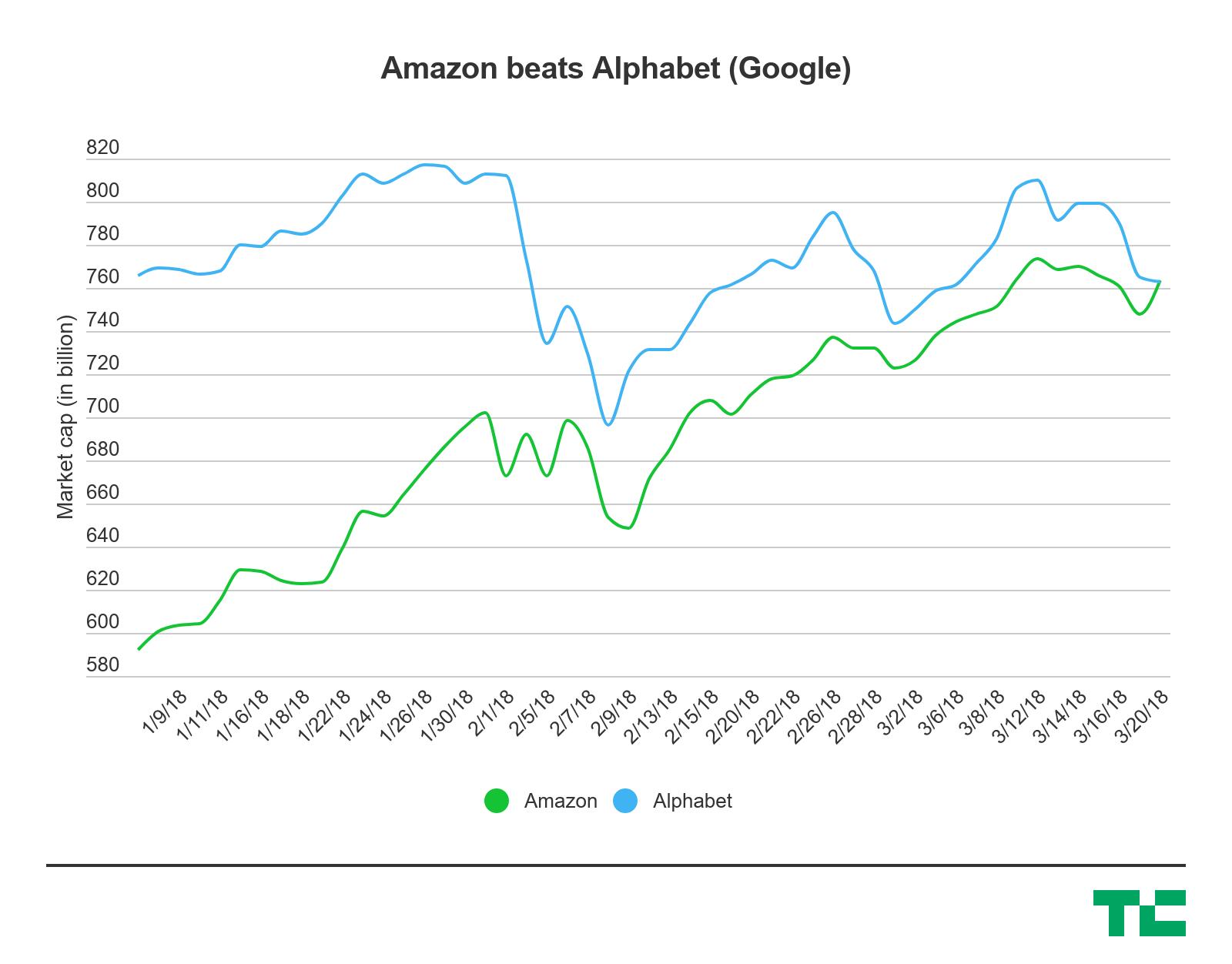 Amazon обошёл Google и стал второй крупнейшей компанией мира