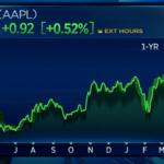 Уоррен Баффетт увеличил размер доли в капитале Apple