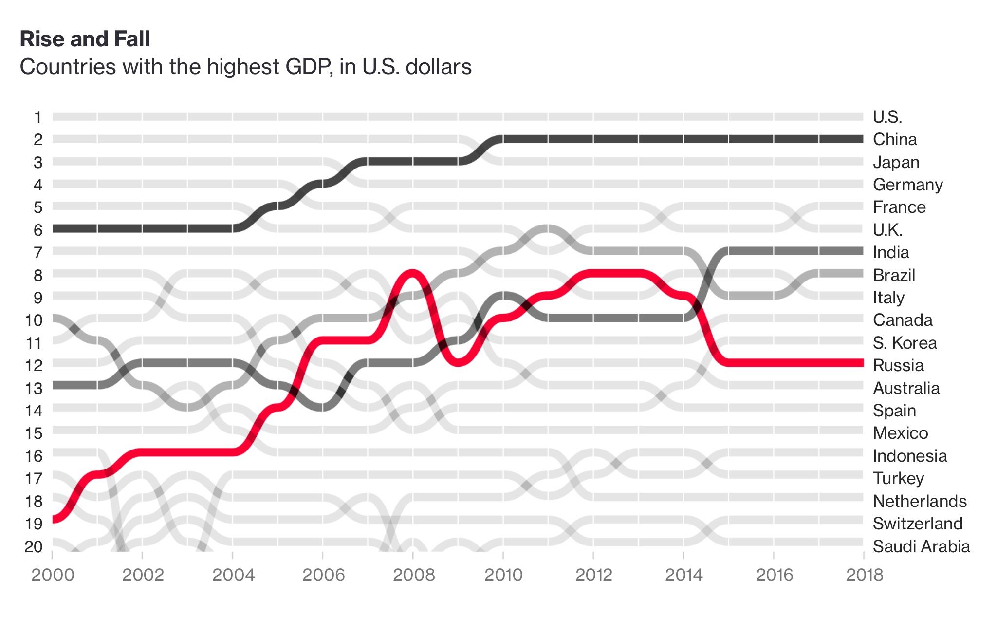 Изменение ВВП 20 крупнейших экономик мира