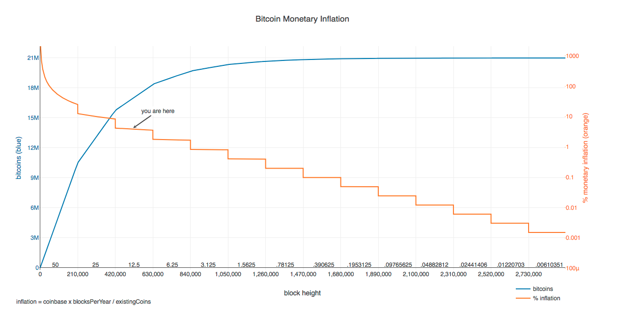 Эмиссия биткоина - bitcoin monetary inflation
