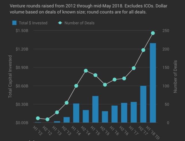 Венчурные инвестиции в блокчейн-проекты в неполном 2018 году уже превысили аналогичные показатели за весь прошлый год