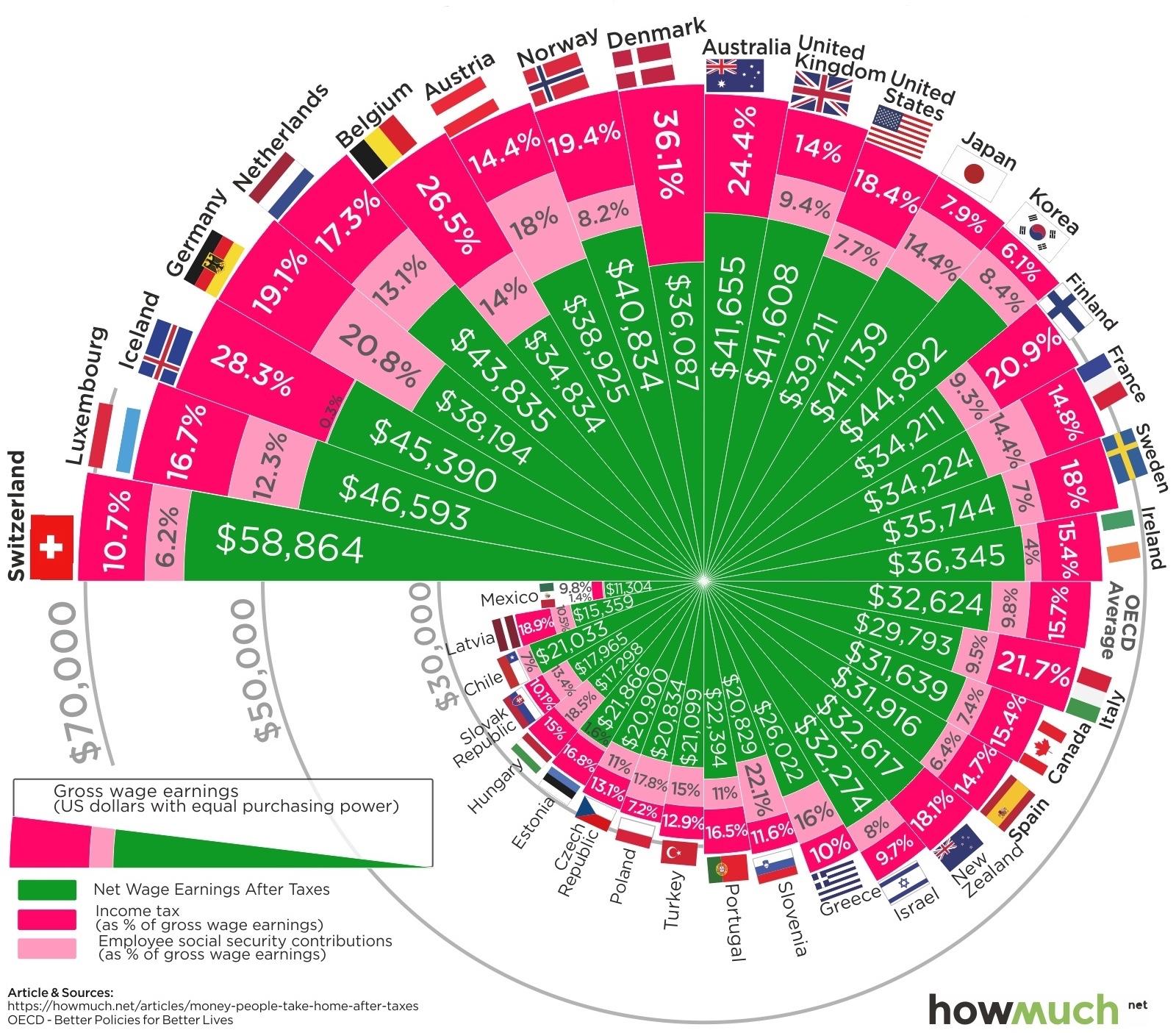 Налоги разных стран: что остается на руках после уплаты налогов