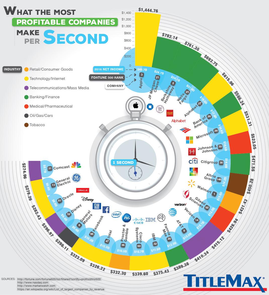 Самые прибыльные компании мира - долларов в секунду