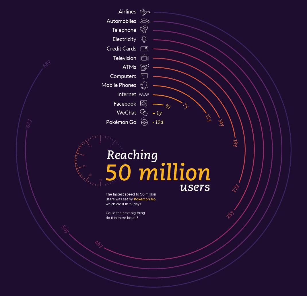 Сетевой эффект: как получить 50 миллионов пользователей за несколько недель
