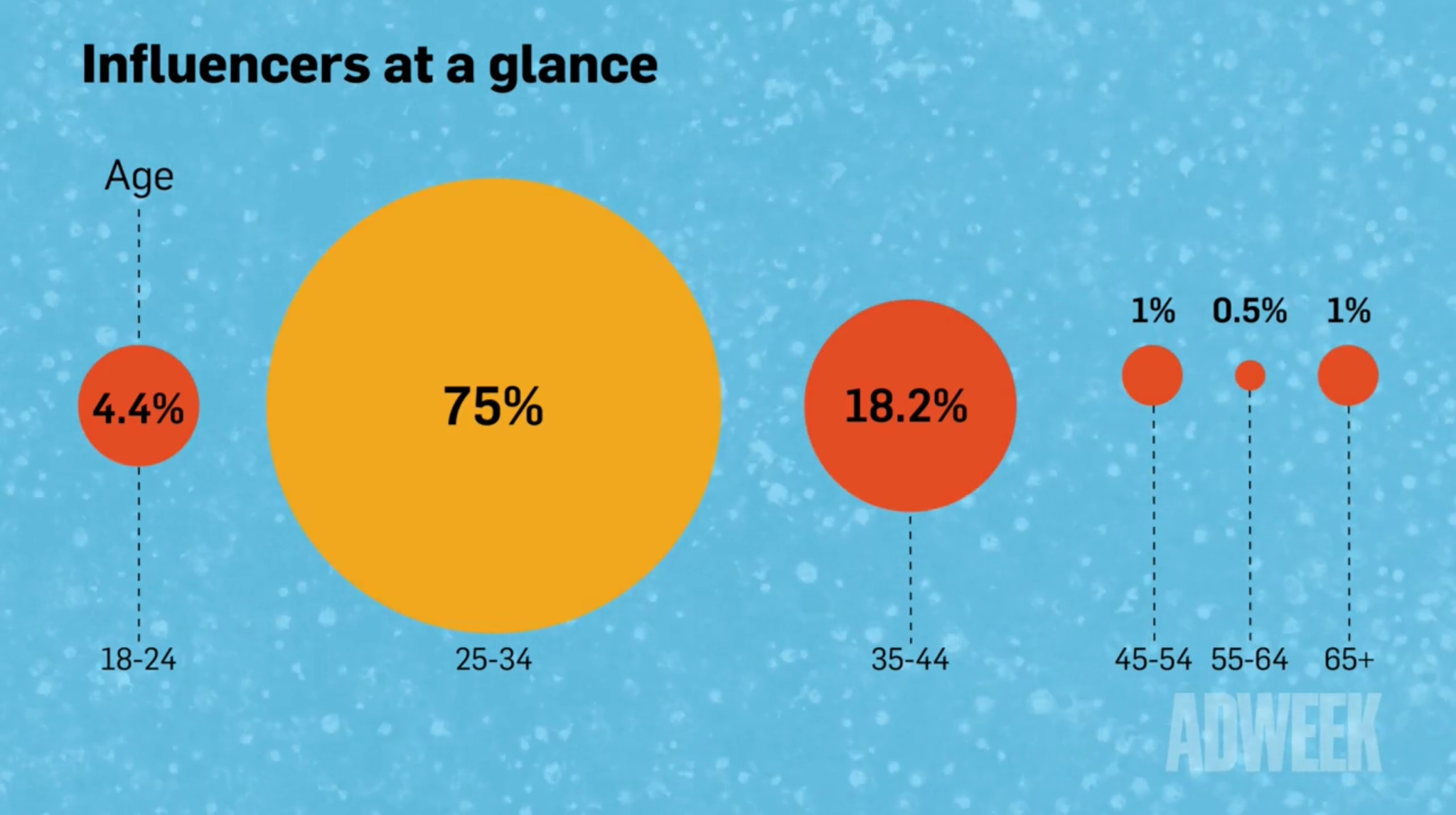Кто такие инфлюенсеры и почему их роль в создании контента для брендов будет расти