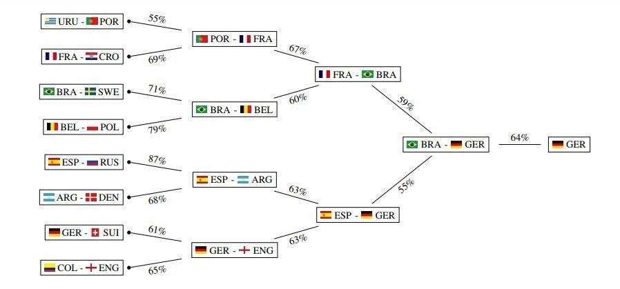 Искусственный интеллект предсказал победителя чемпионата мира по футболу 2018