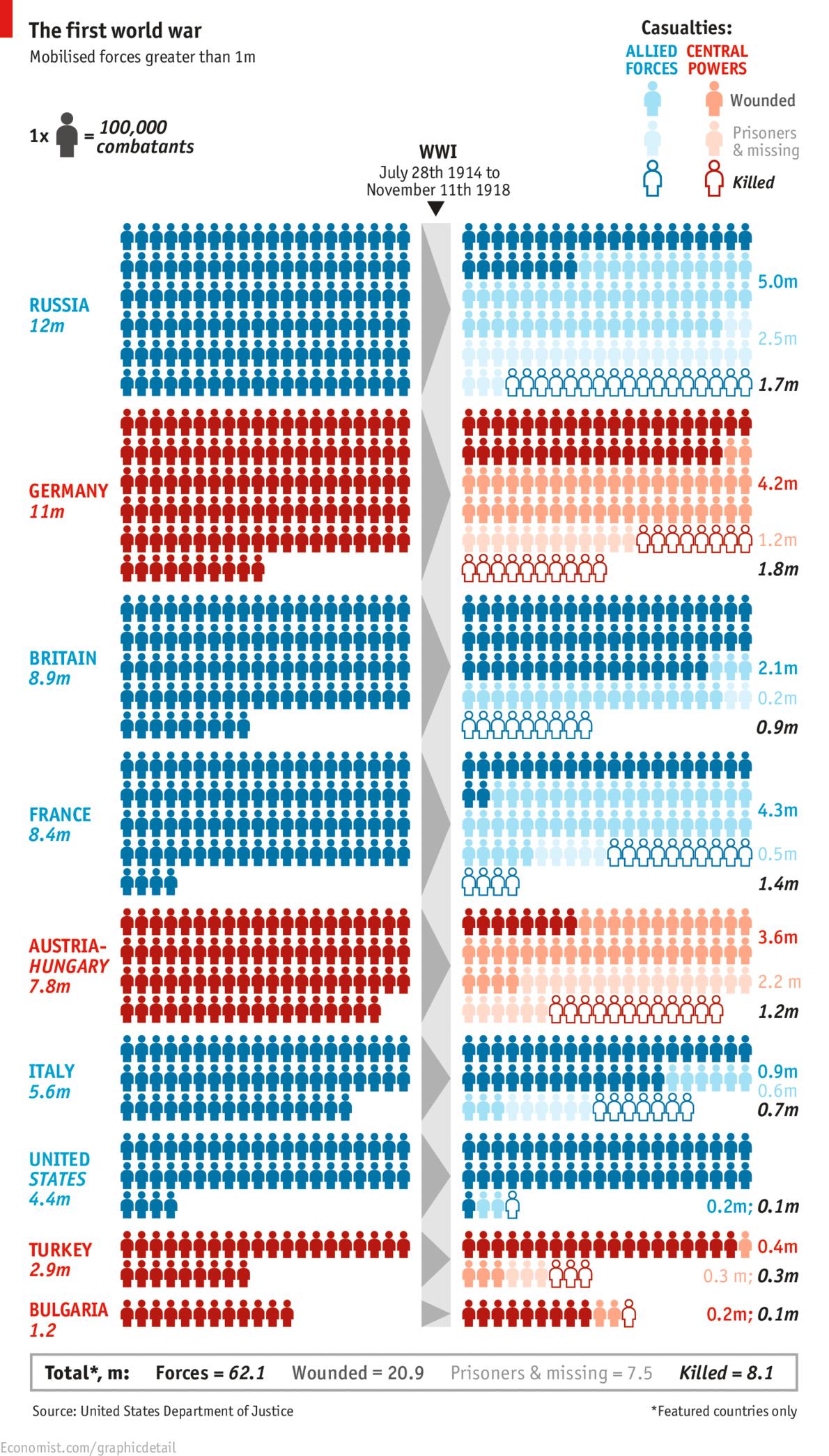 Первая мировая война - статистка потерь