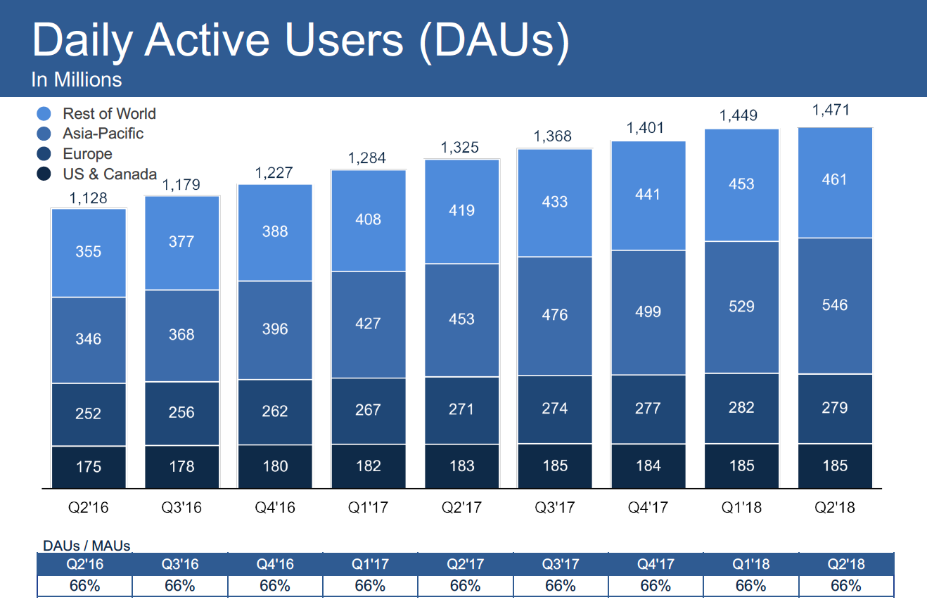 Facebook активные пользователи в день (DAU) Q2-18