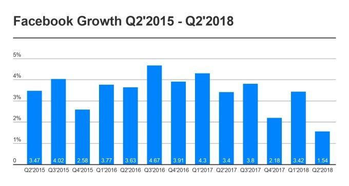 Facebook - прирост активных пользователей в день (DAUs, %)