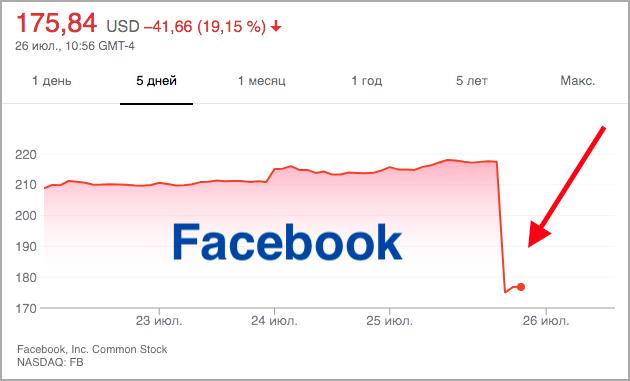 акции Facebook упали - компания подешевела на $120 млрд
