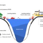 Подводный кабель Google