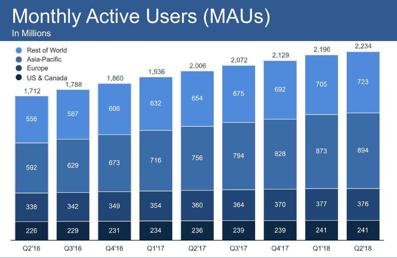 Facebook активные пользователи в месяц (MAU) Q2-18
