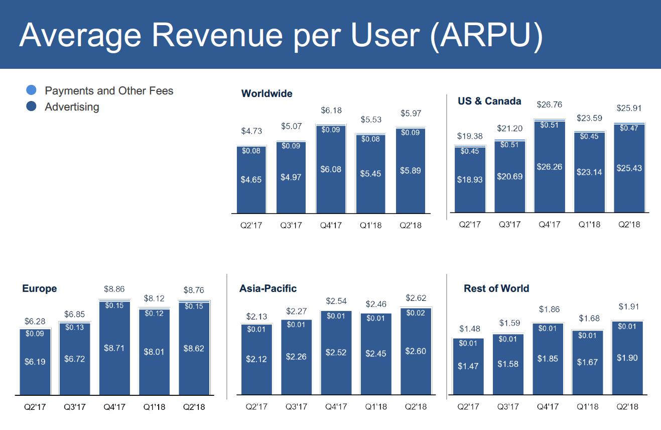 Facebook средняя выручка на одного пользователя (ARPU) Q2-18