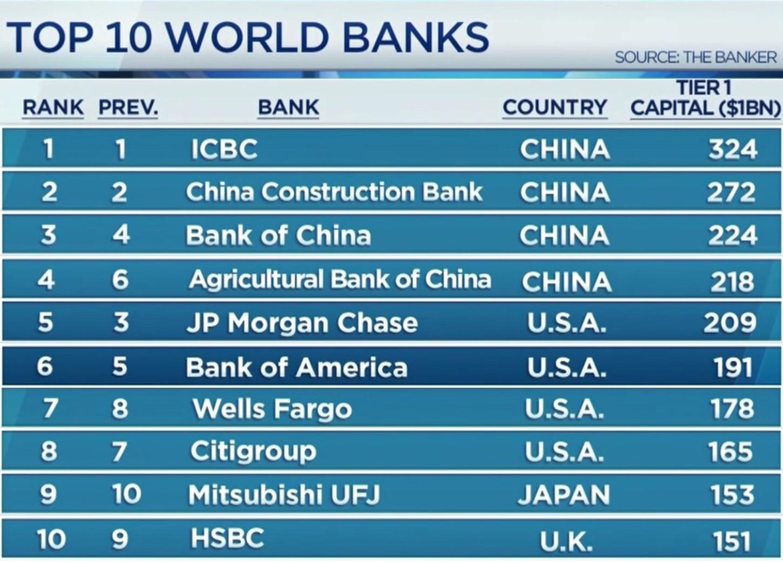 крупнейшие банки мира - китайские банки