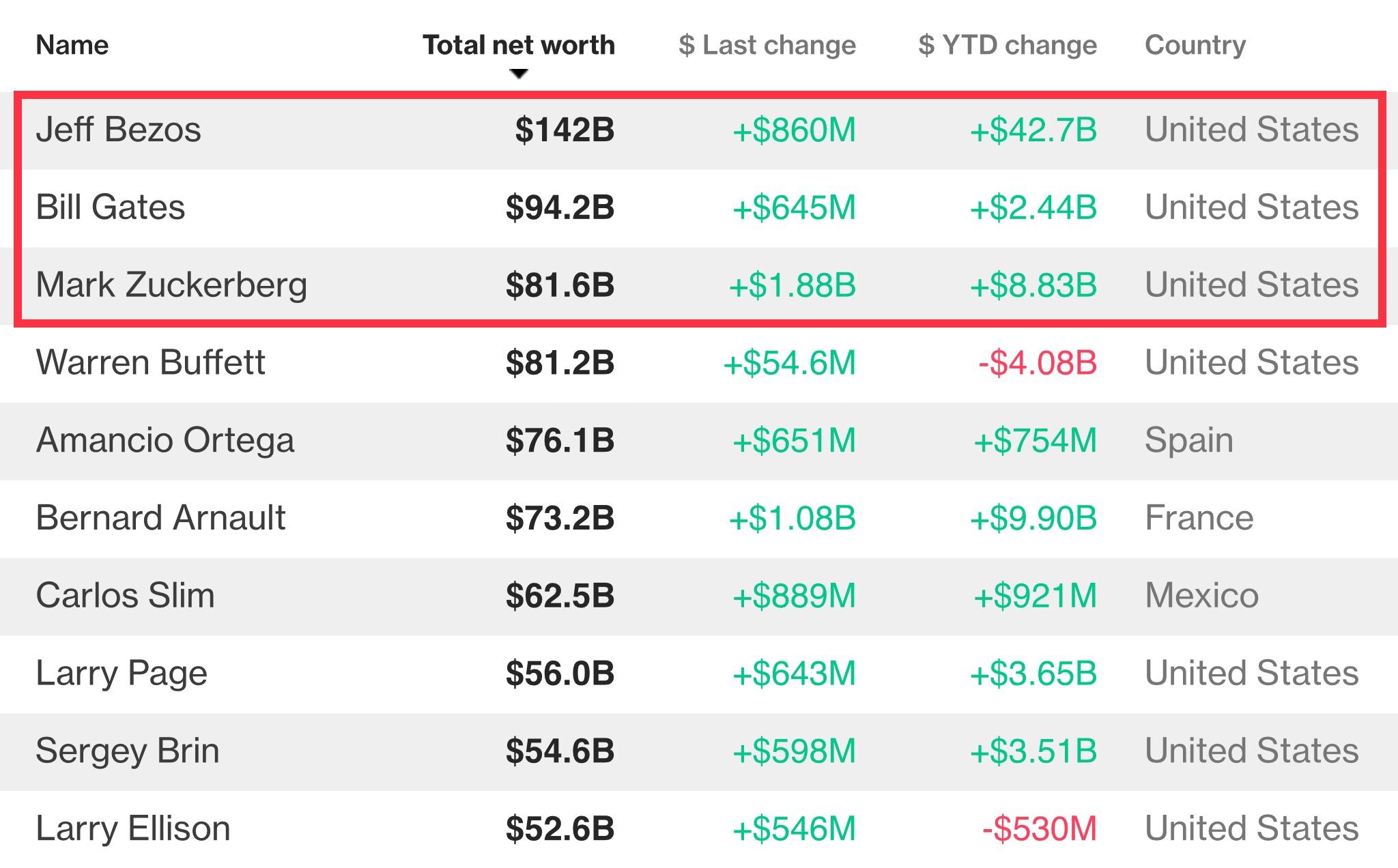 Три первых места в списке богатейших людей мира впервые заняли представители индустрии хай-тек