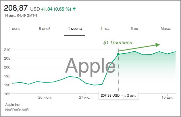 Apple - капитализация компании триллион долларов