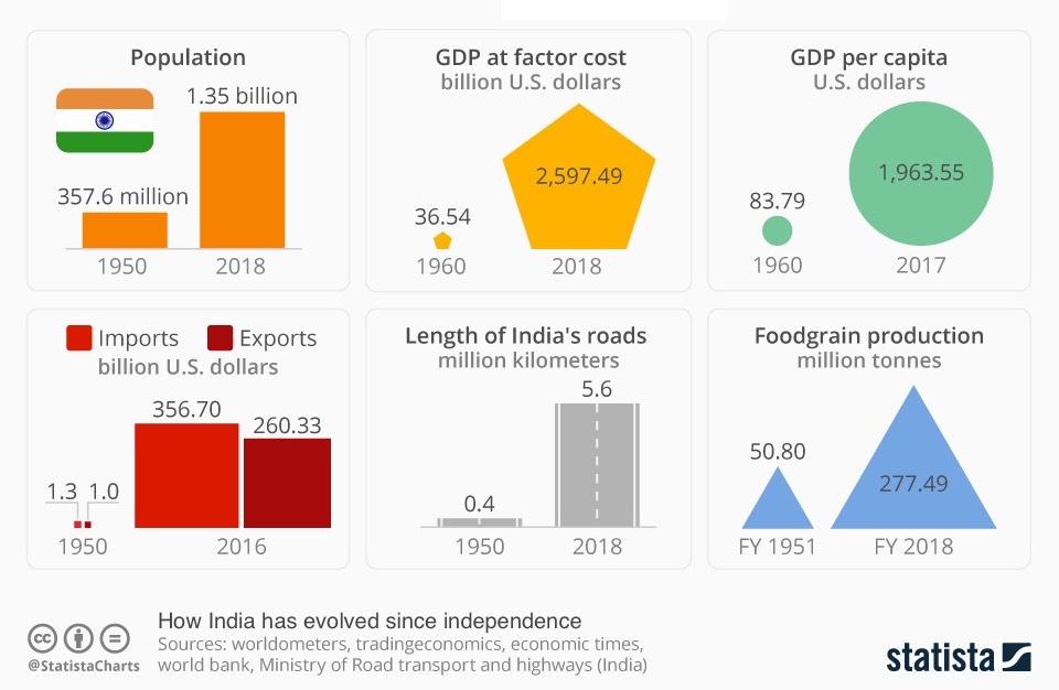 экономика Индии - новый драйвер глобального роста