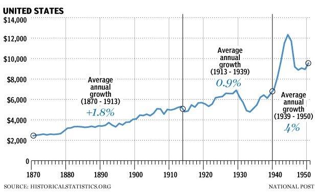 взлеты и падения экономики США - 1941-1945