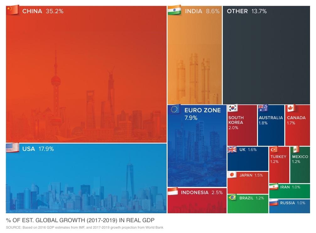 вклад в рост мировой экономики по странам - 2017-2019