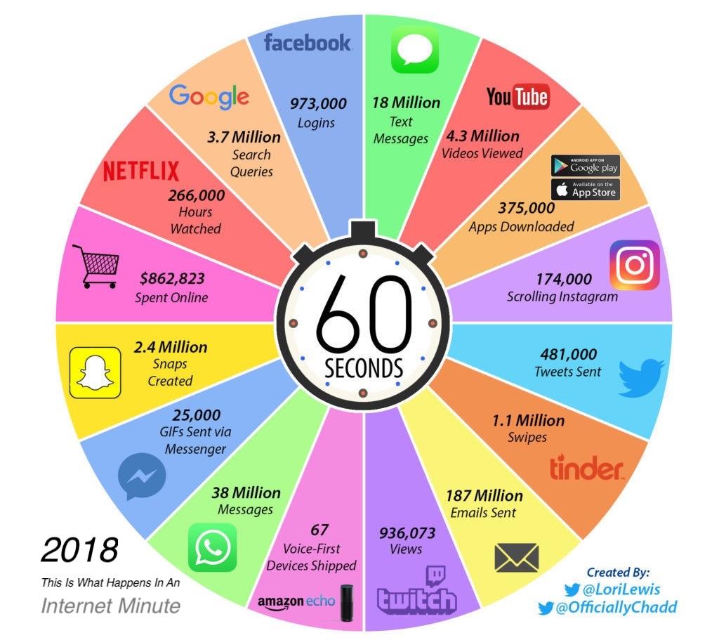 Что происходит в Интернет за 60 секунд - 2018