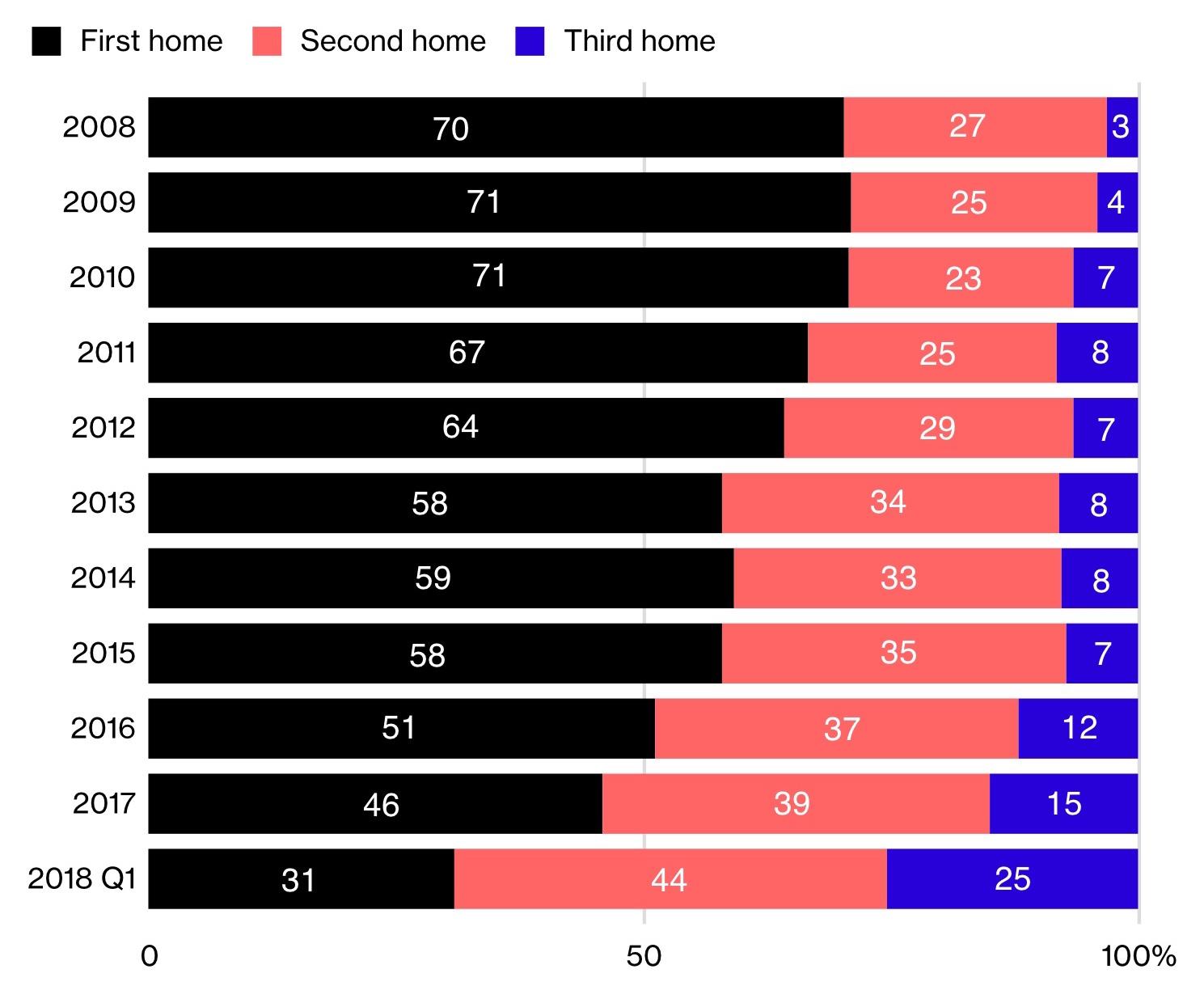 пустые дома - рынок недвижимости Китая